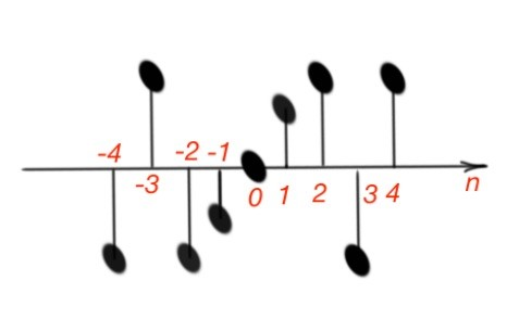 The mathematical representation of the discrete-time function x[n].