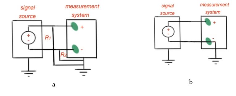 Figure 2. Types of floating signal source connections - a-differential input, b- single-ended input.