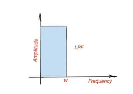 Frequency response of low-pass filters