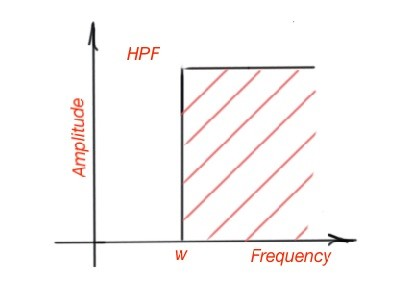 Frequency response of high-pass filters