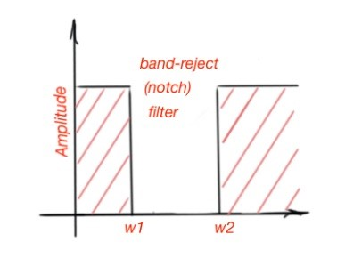 Frequency response of band-reject filters