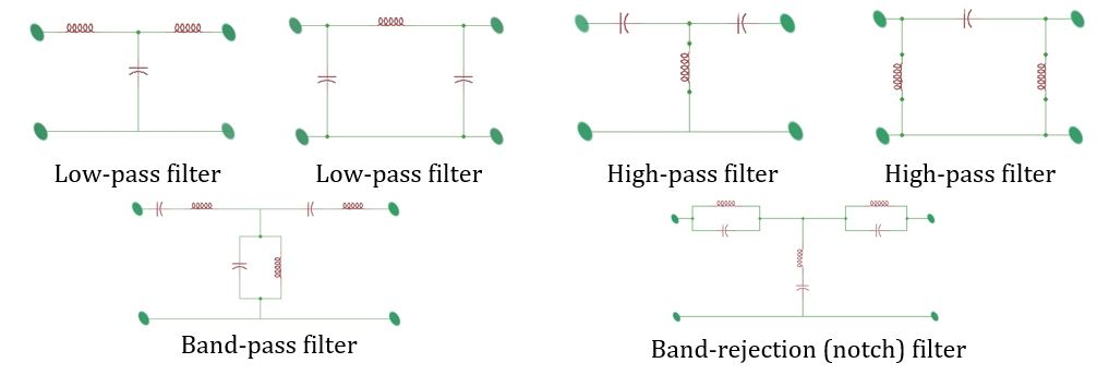 The simple schematic realisation of different types of filters.