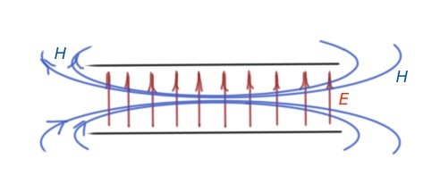 Figure 2.TEM fields in the parallel plane transmission line.