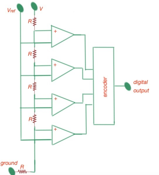 Figure 4. The simplified bock-diagram of flash AD
