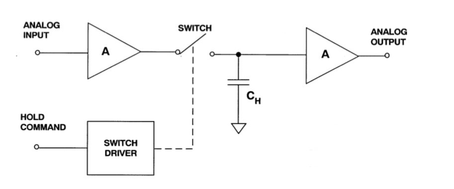 Figure 5. A block structure of a sample and hold circuit - MT-090, Analogue Devices.