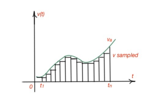Figure 6. Analogue and sampled voltage signals.