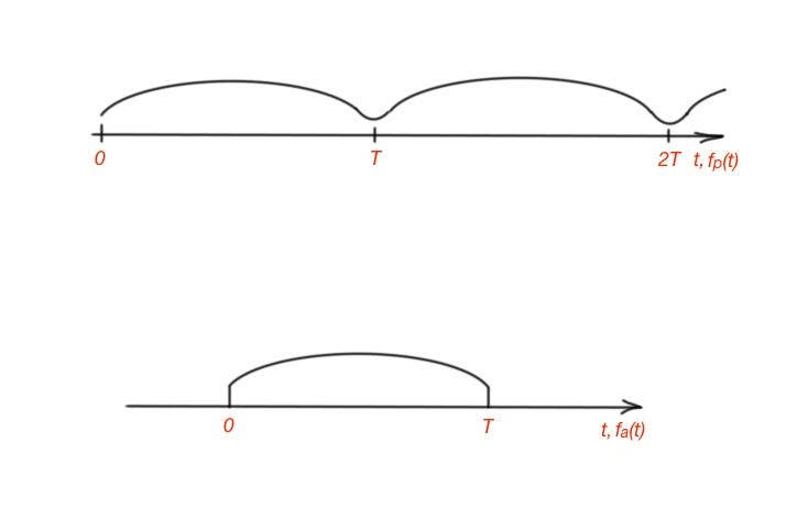 fourier transform for continuous signal
