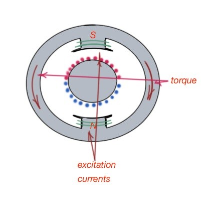 Direct-current