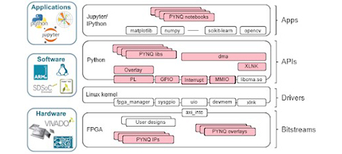 Learn how to program SoCs with PYNQ - Student Circuit