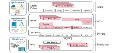 Pynq xilinx framework