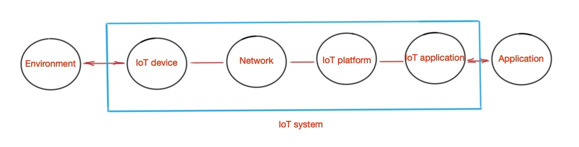 What is IoT and how it works?