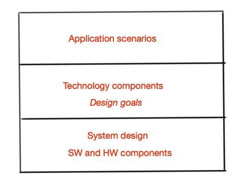 IoT architecture methodology