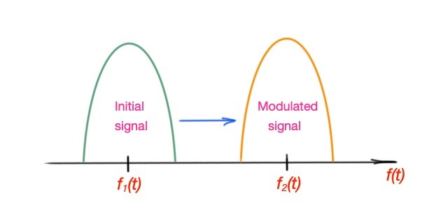 What is definition of wireless network?