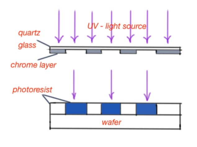 What is photolithography process