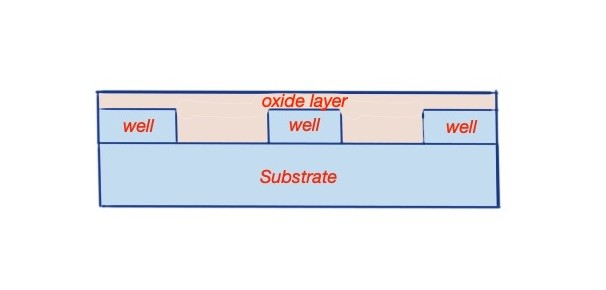 CMOS device formation steps