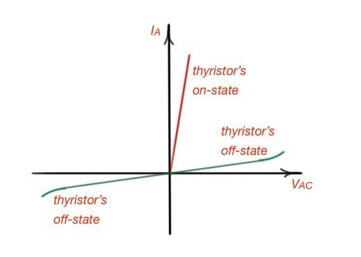 What is power thyristor