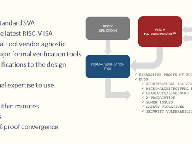 Axiomising RISC-V processors through formal verification
