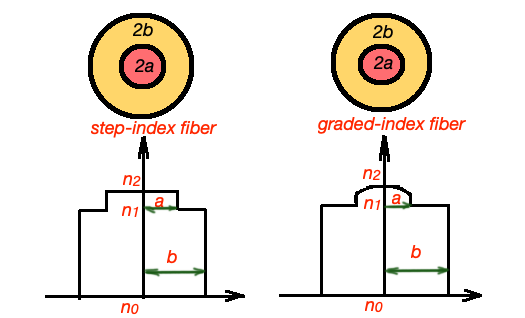graded and step index fibres