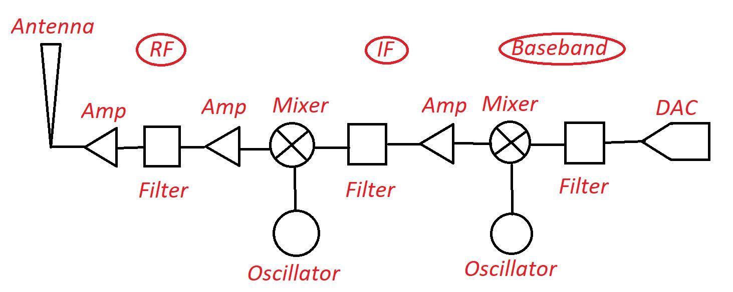 WLAN Radio Block diagram