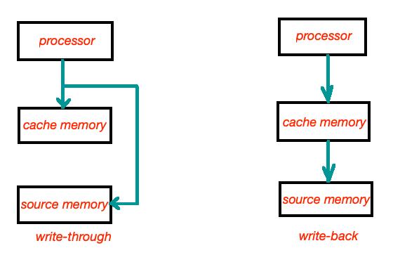 Write-through vs write-back data cache policy