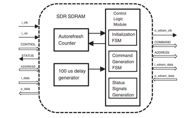 SDR SDRAM Functional Block Diagram