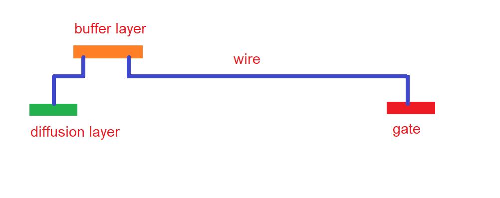 Antenna effect in VLSI