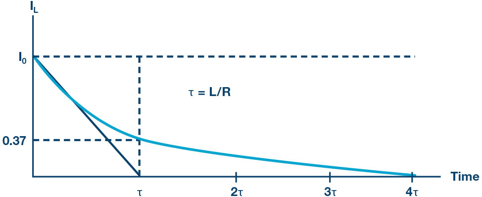 Figure 4. The current decay through the inductor for a series RL circuit.