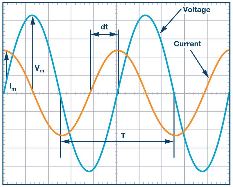 Figure 4. Phase angle determination between voltage and current.