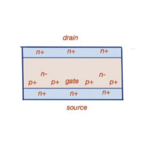 Static induction transistor construction